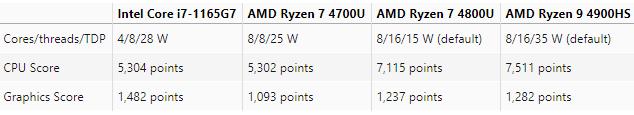 یک موفقیت دیگر برای Core i7-1165G7